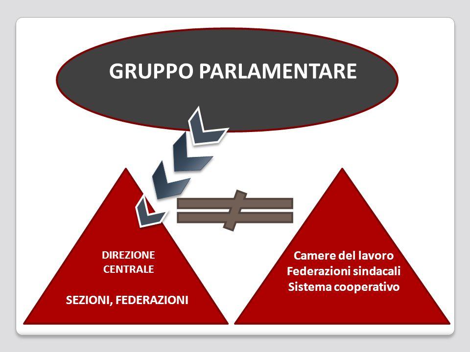 Camere del lavoro Federazioni sindacali