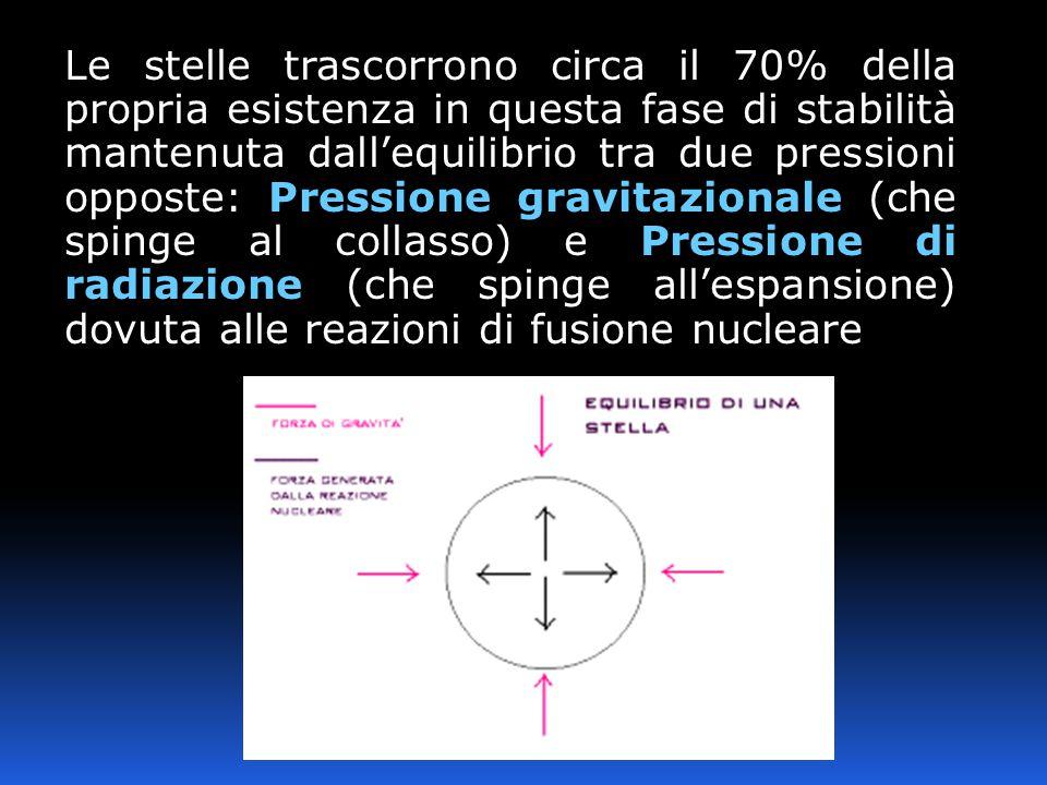 Le stelle trascorrono circa il 70% della propria esistenza in questa fase di stabilità mantenuta dall'equilibrio tra due pressioni opposte: Pressione gravitazionale (che spinge al collasso) e Pressione di radiazione (che spinge all'espansione) dovuta alle reazioni di fusione nucleare