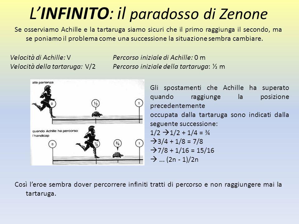 L'INFINITO: il paradosso di Zenone