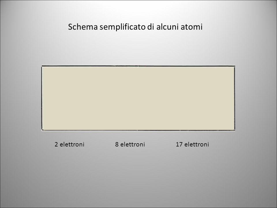 Schema semplificato di alcuni atomi