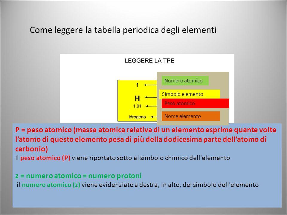 Come leggere la tabella periodica degli elementi