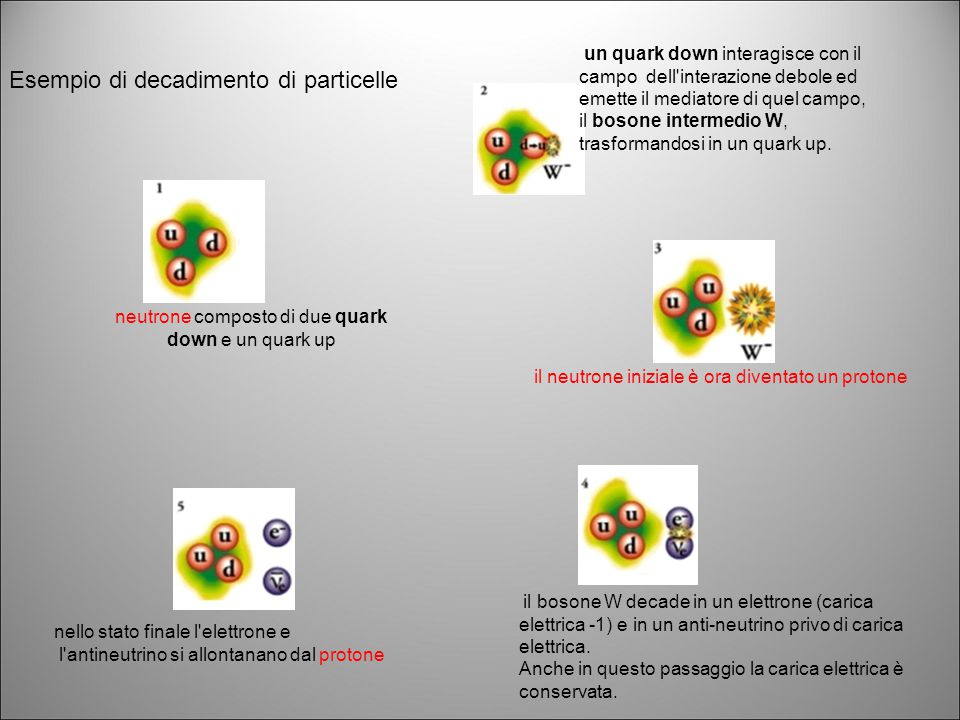 neutrone composto di due quark down e un quark up
