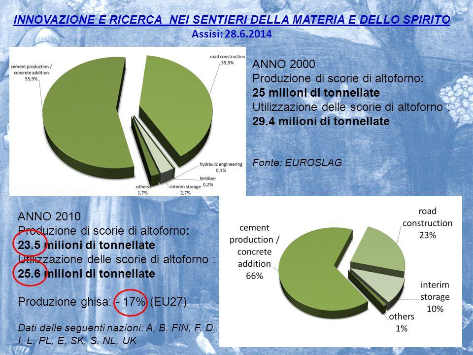 Produzione di scorie di altoforno: 25 milioni di tonnellate