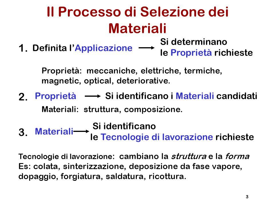 Il Processo di Selezione dei Materiali