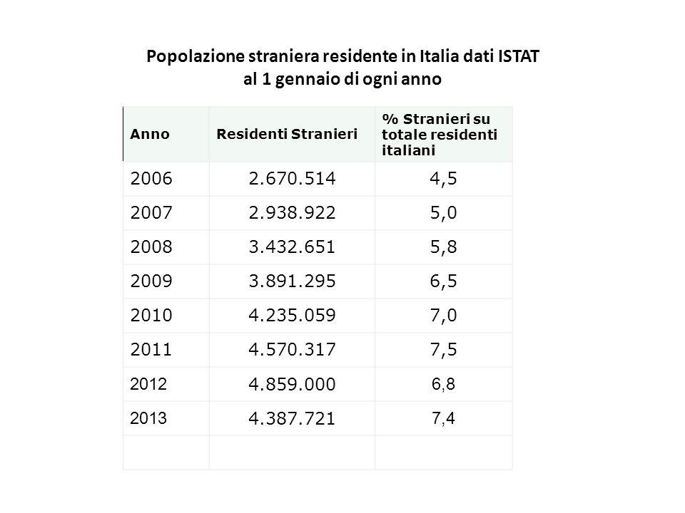 Popolazione straniera residente in Italia dati ISTAT