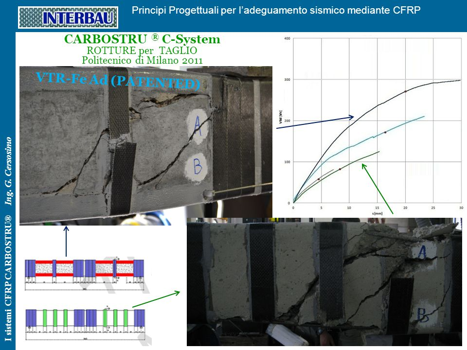VTR-Fe Ad (PATENTED) CARBOSTRU ® C-System ROTTURE per TAGLIO