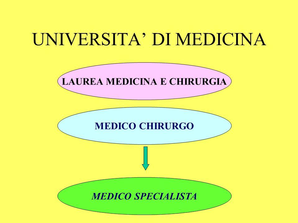 UNIVERSITA' DI MEDICINA