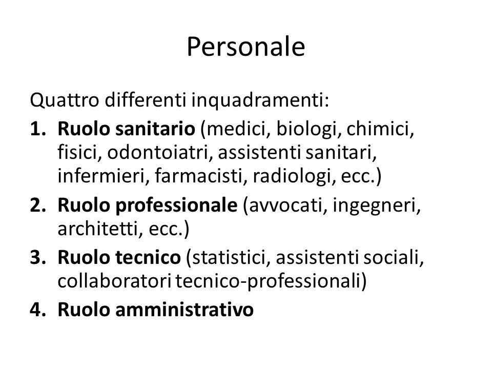 Personale Quattro differenti inquadramenti: