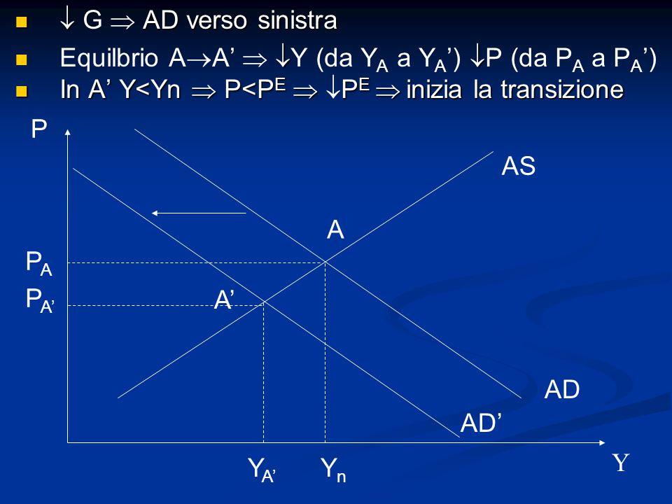  G  AD verso sinistra Equilbrio AA'  Y (da YA a YA') P (da PA a PA') In A' Y<Yn  P<PE  PE  inizia la transizione.