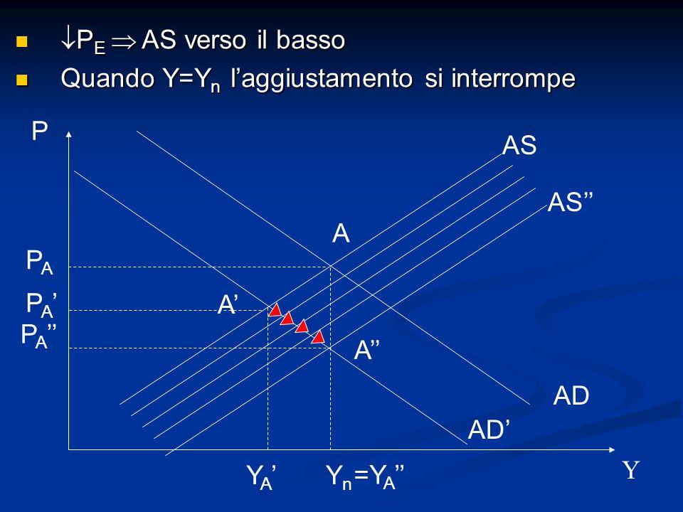 PE  AS verso il basso Quando Y=Yn l'aggiustamento si interrompe. P. AS. AS'' A. PA. PA' A'