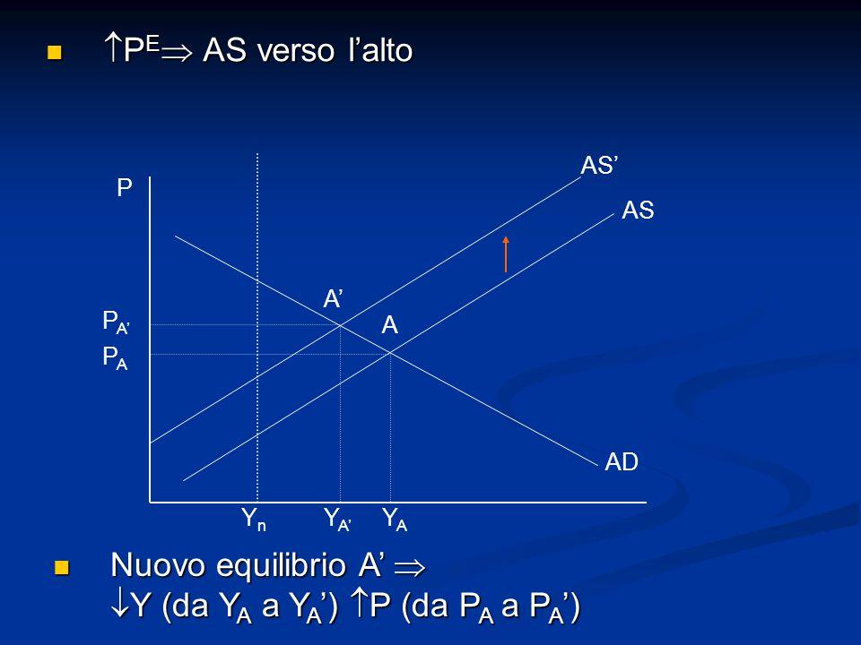 Nuovo equilibrio A'  Y (da YA a YA') P (da PA a PA')