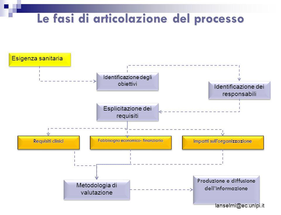 Le fasi di articolazione del processo