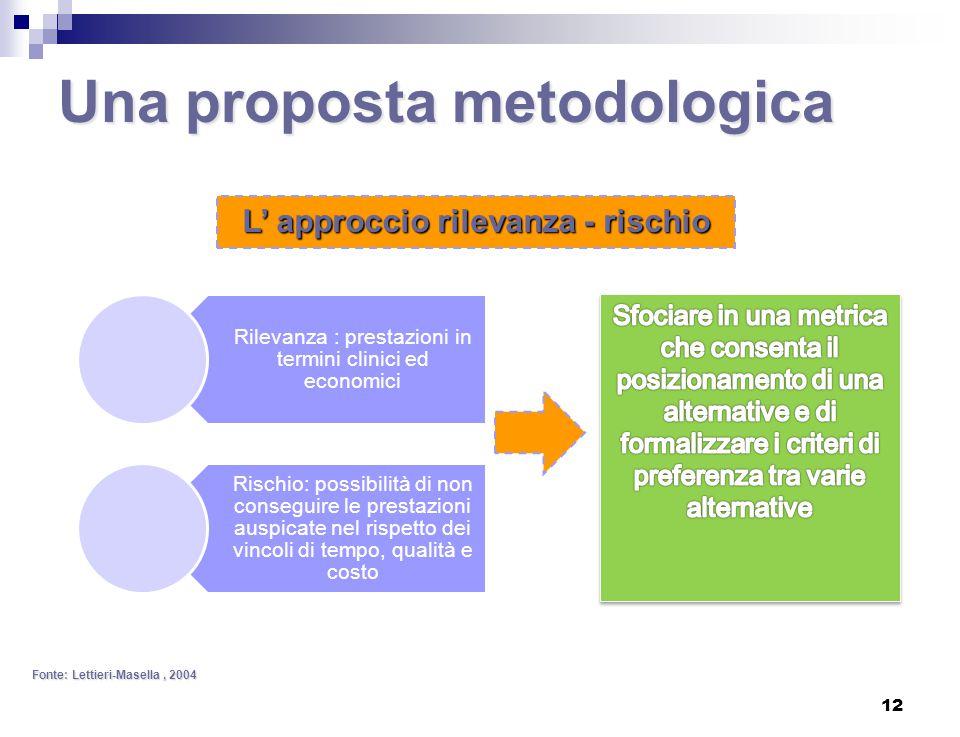 Una proposta metodologica
