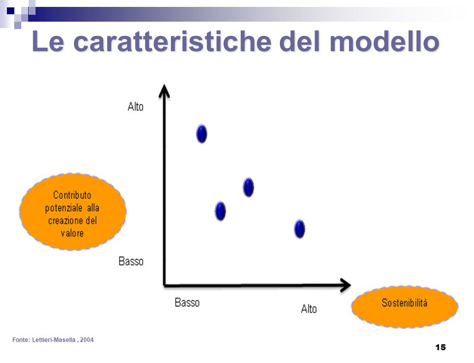Le caratteristiche del modello