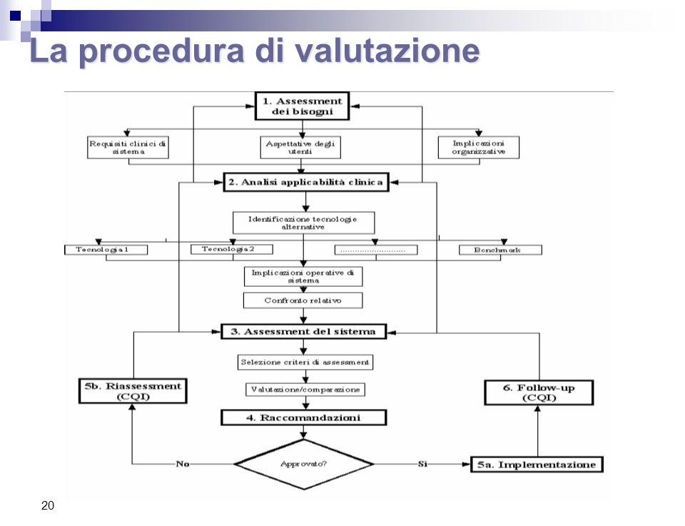 La procedura di valutazione