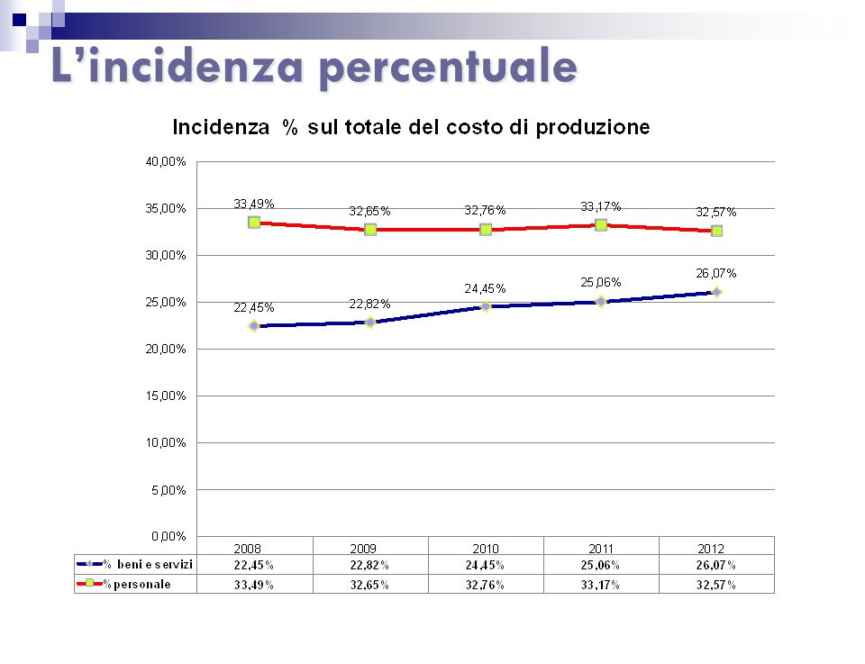 L'incidenza percentuale