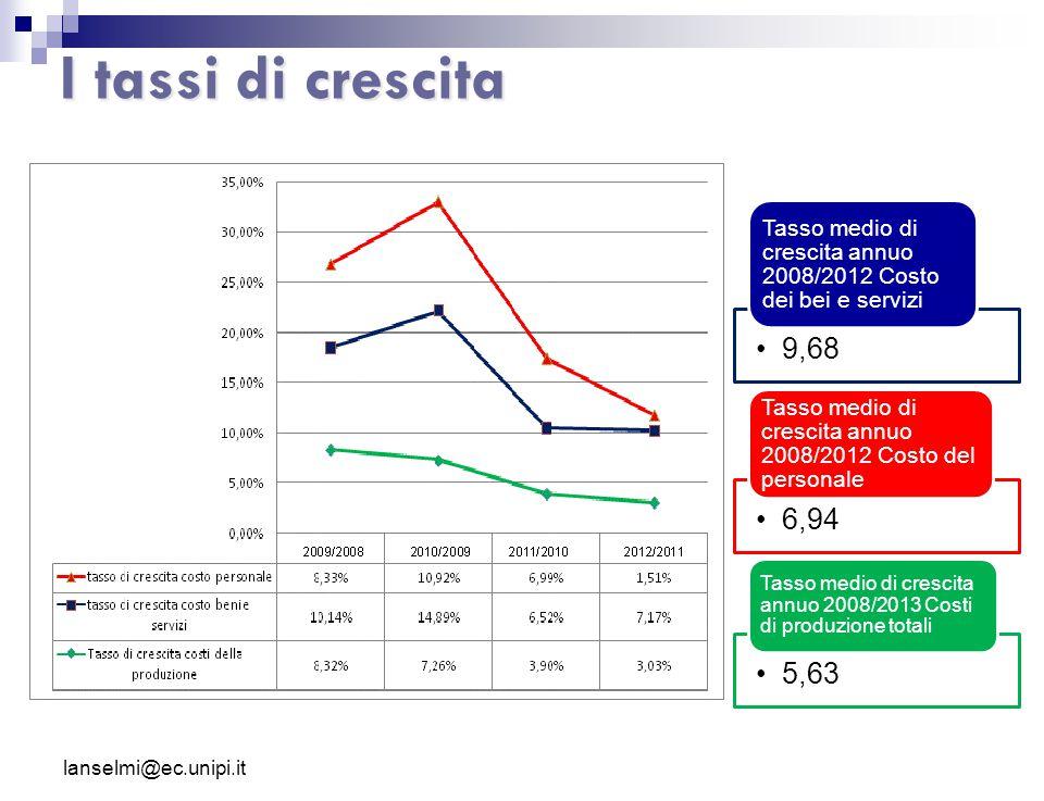 I tassi di crescita 9,68. Tasso medio di crescita annuo 2008/2012 Costo dei bei e servizi. 6,94.