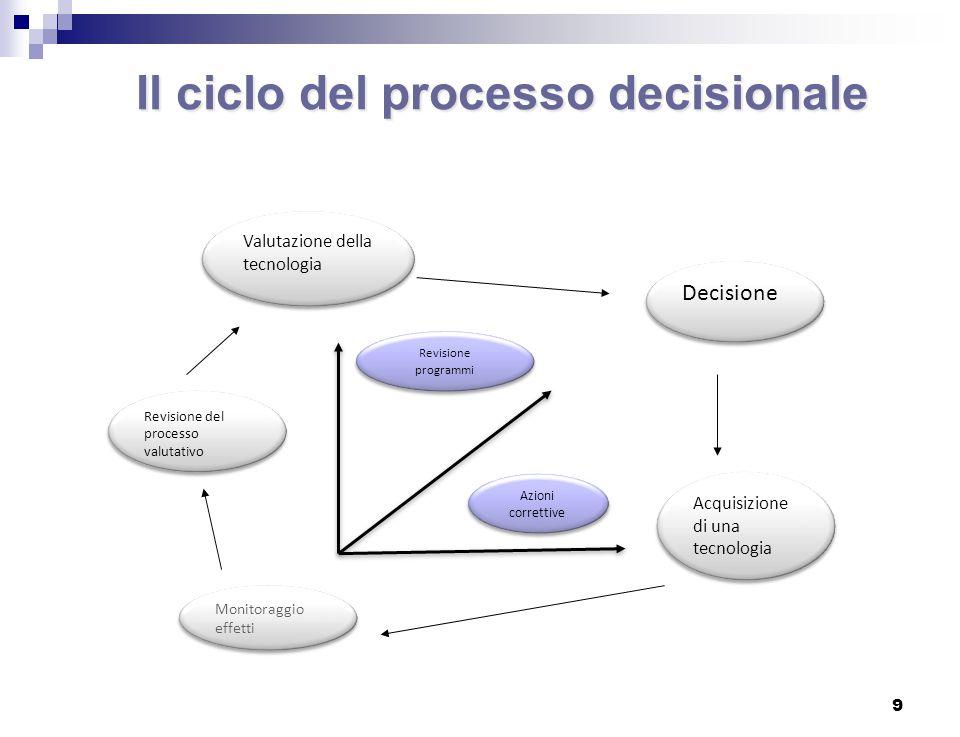 Il ciclo del processo decisionale