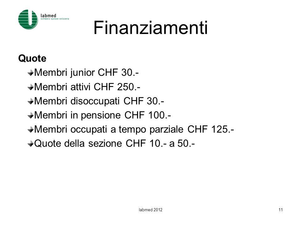 Finanziamenti Quote Membri junior CHF 30.- Membri attivi CHF 250.-
