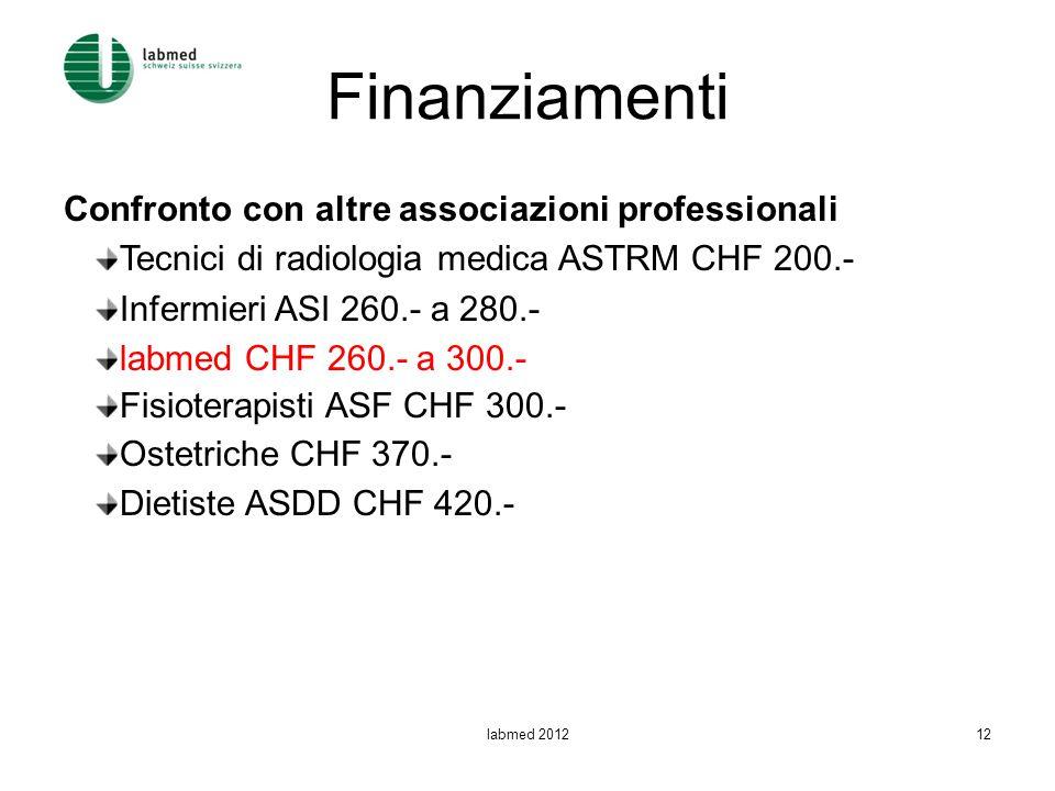 Finanziamenti Confronto con altre associazioni professionali