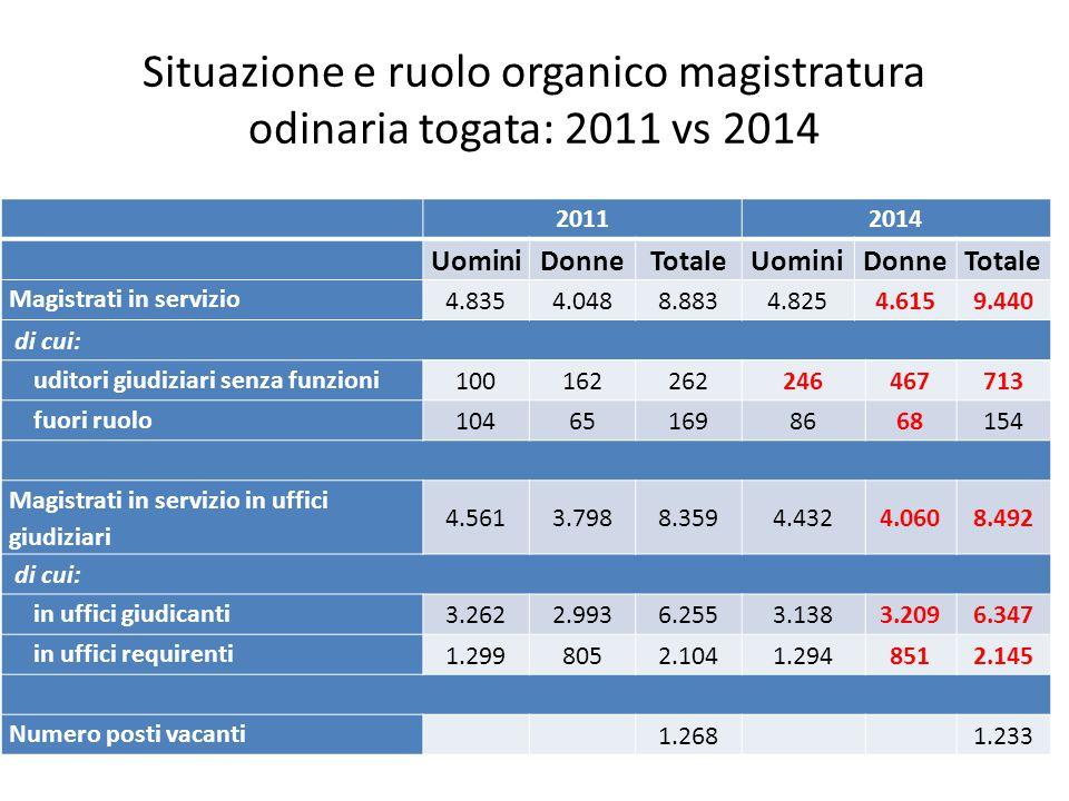 Situazione e ruolo organico magistratura odinaria togata: 2011 vs 2014