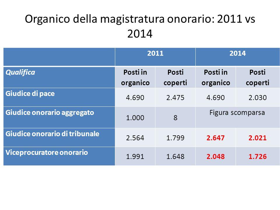 Organico della magistratura onorario: 2011 vs 2014
