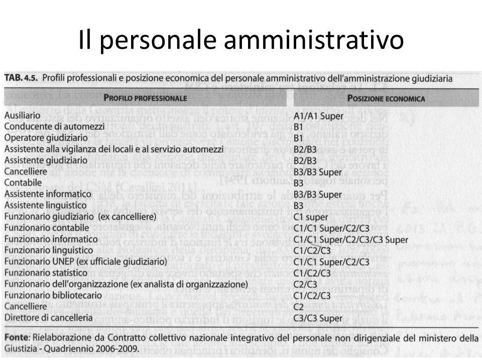 Il personale amministrativo