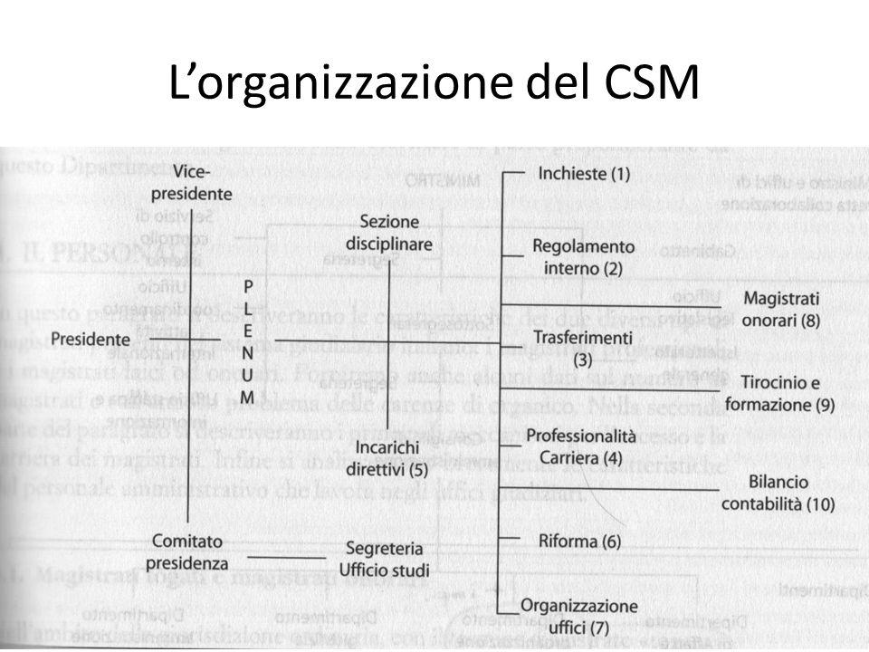 L'organizzazione del CSM