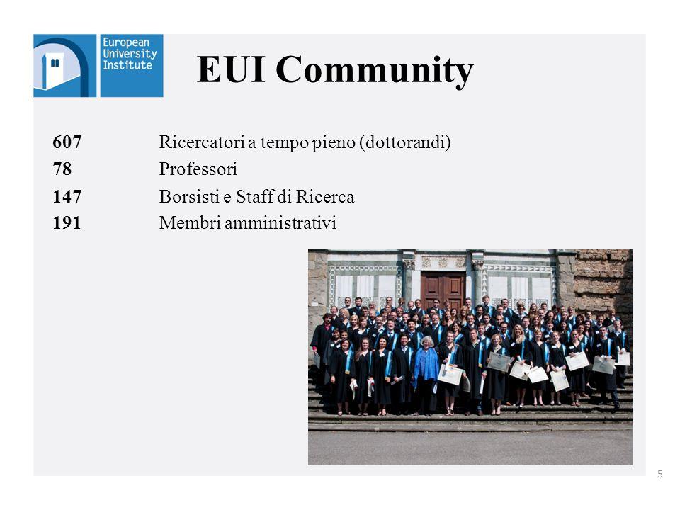 EUI Community 607 Ricercatori a tempo pieno (dottorandi) 78 Professori