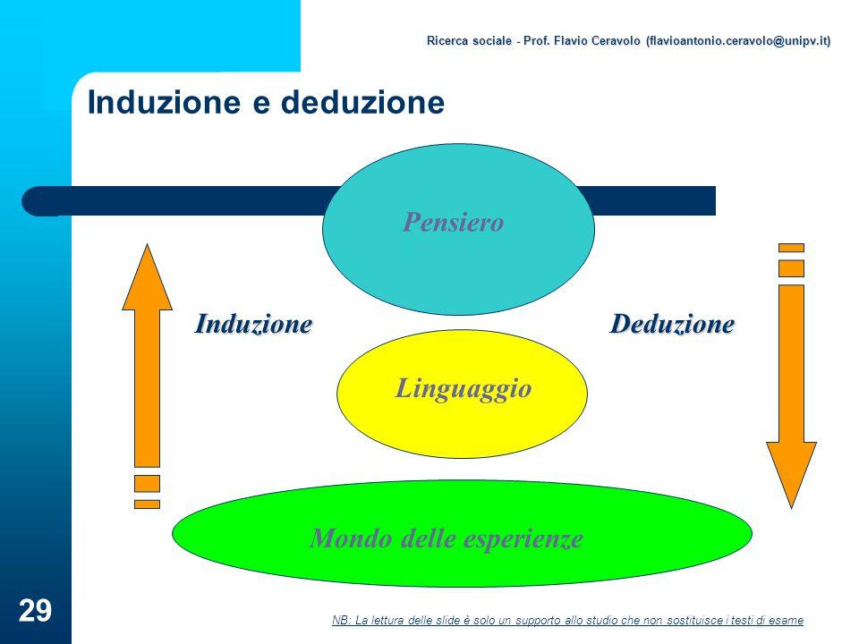 Induzione e deduzione Mondo delle esperienze Linguaggio Pensiero