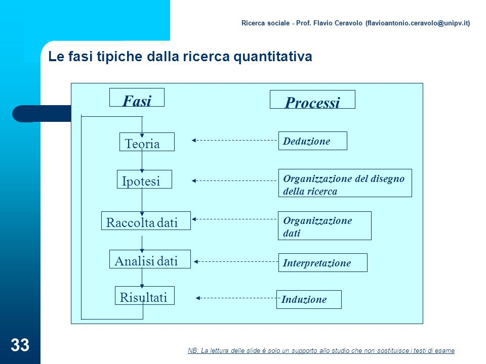 Le fasi tipiche dalla ricerca quantitativa