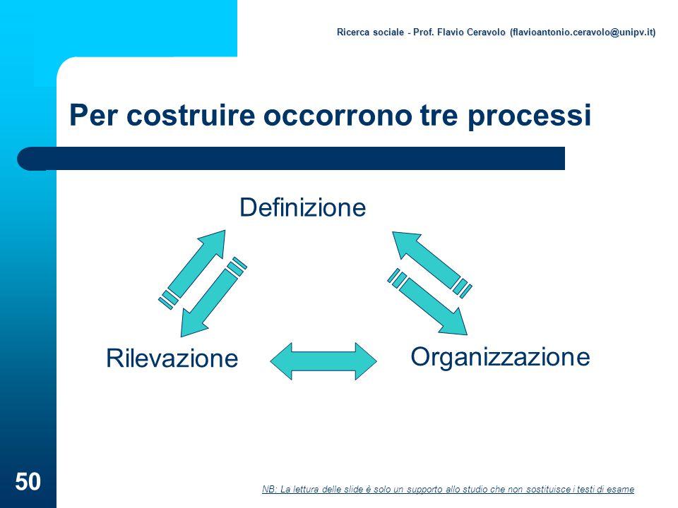 Per costruire occorrono tre processi