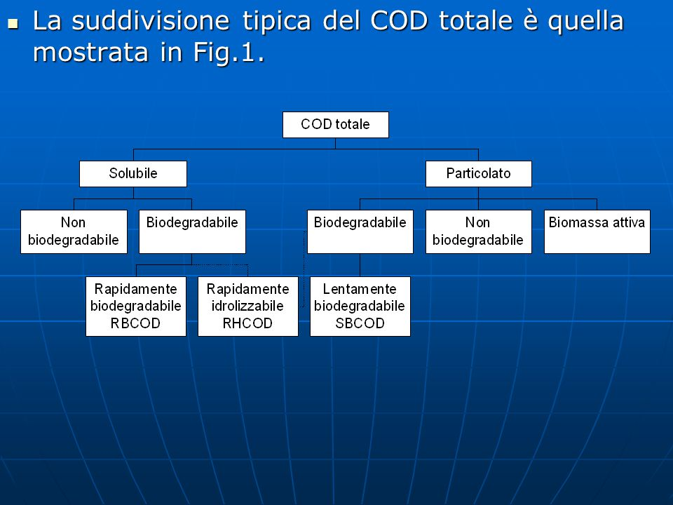 La suddivisione tipica del COD totale è quella mostrata in Fig.1.