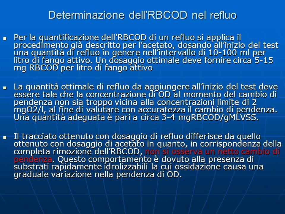 Determinazione dell'RBCOD nel refluo