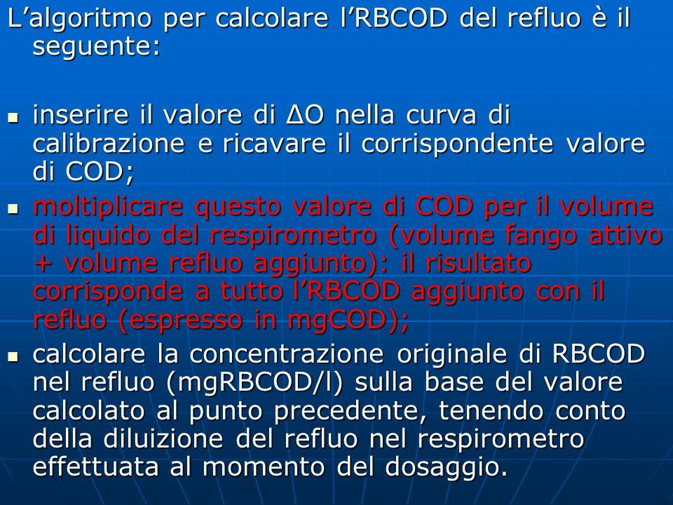 L'algoritmo per calcolare l'RBCOD del refluo è il seguente: