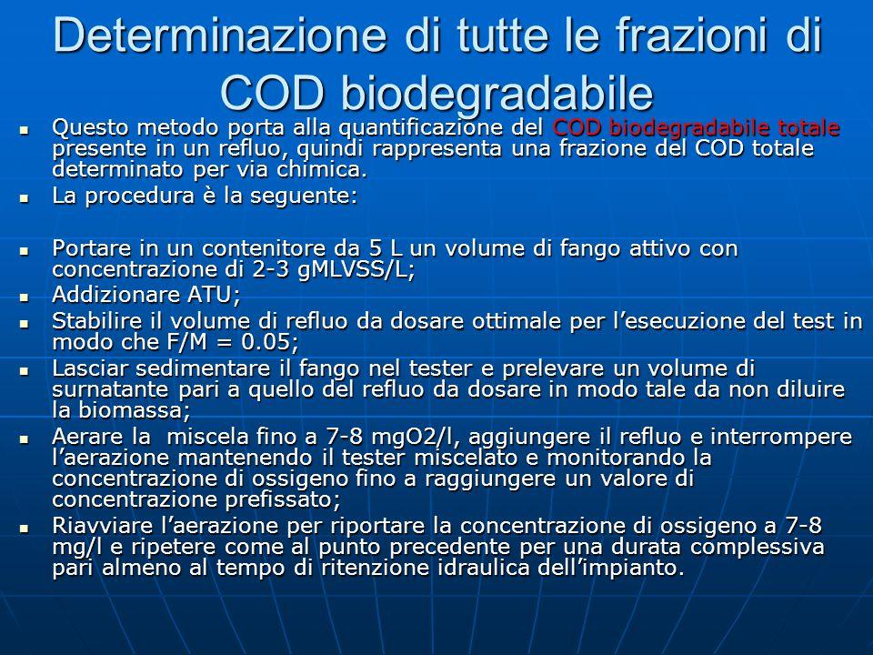 Determinazione di tutte le frazioni di COD biodegradabile