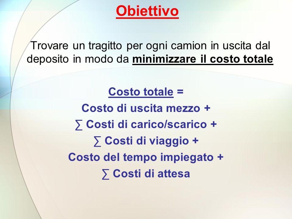 ∑ Costi di carico/scarico + Costo del tempo impiegato +