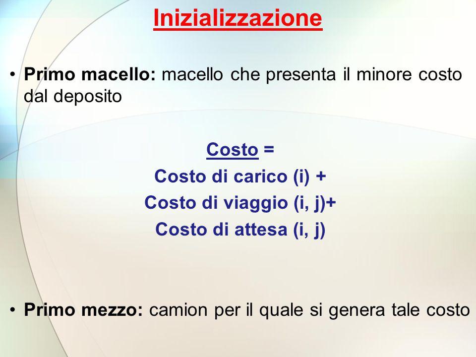 Inizializzazione Primo macello: macello che presenta il minore costo dal deposito. Costo = Costo di carico (i) +