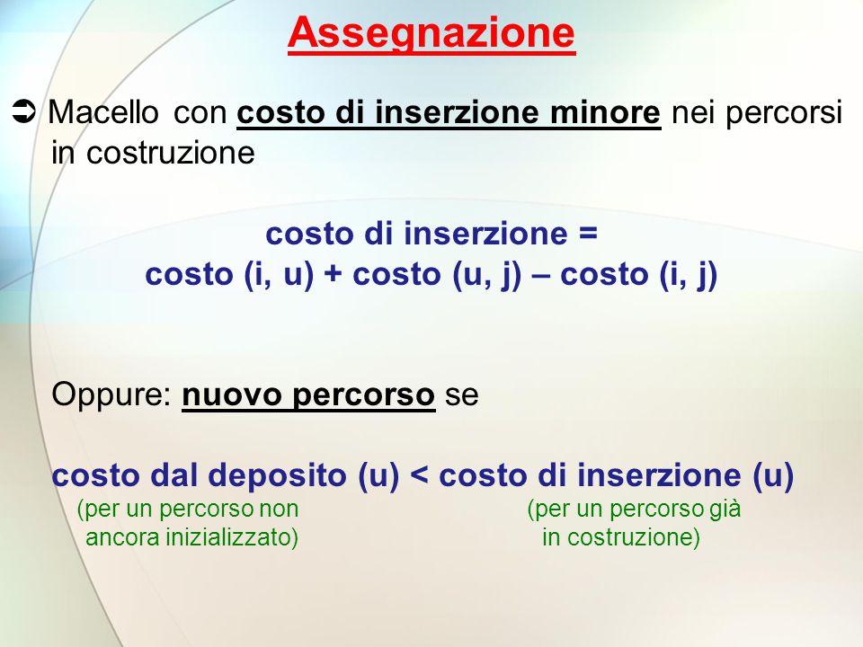 costo (i, u) + costo (u, j) – costo (i, j)