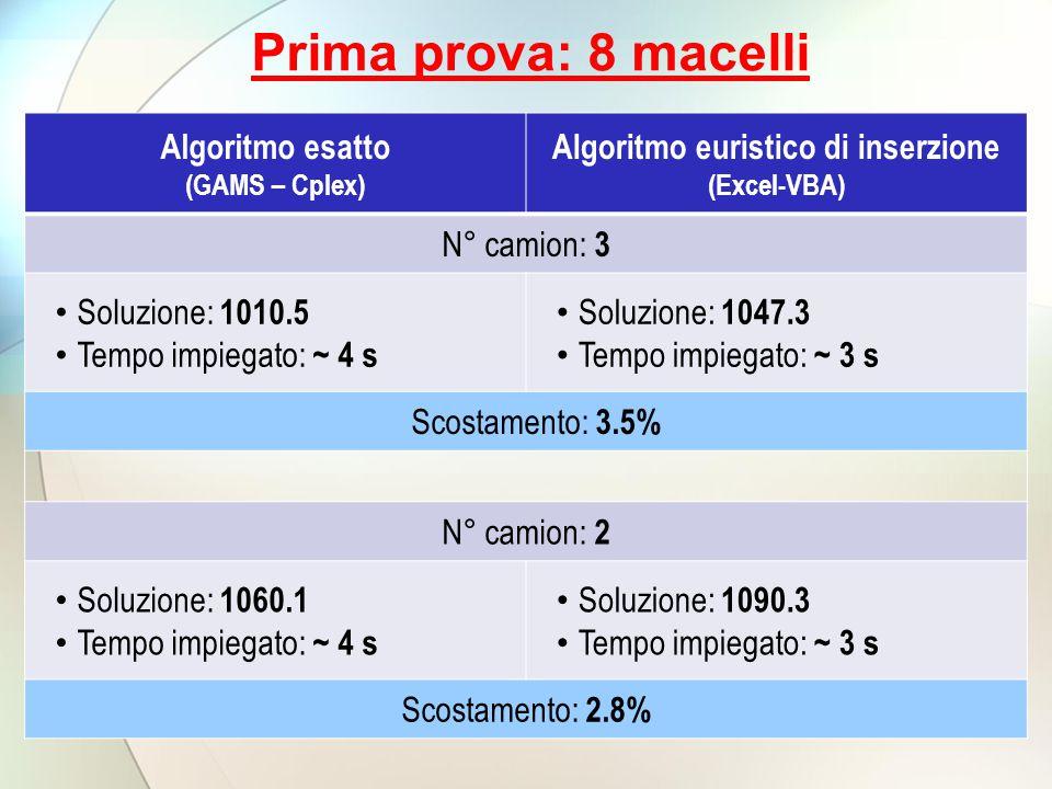 Algoritmo euristico di inserzione