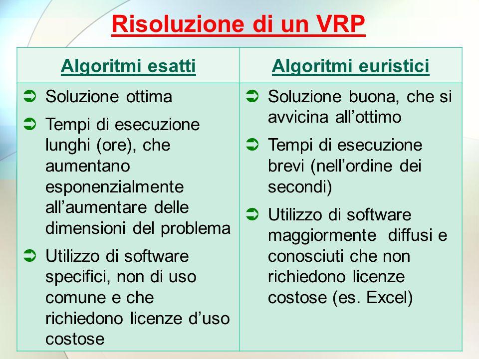 Risoluzione di un VRP Algoritmi esatti Algoritmi euristici