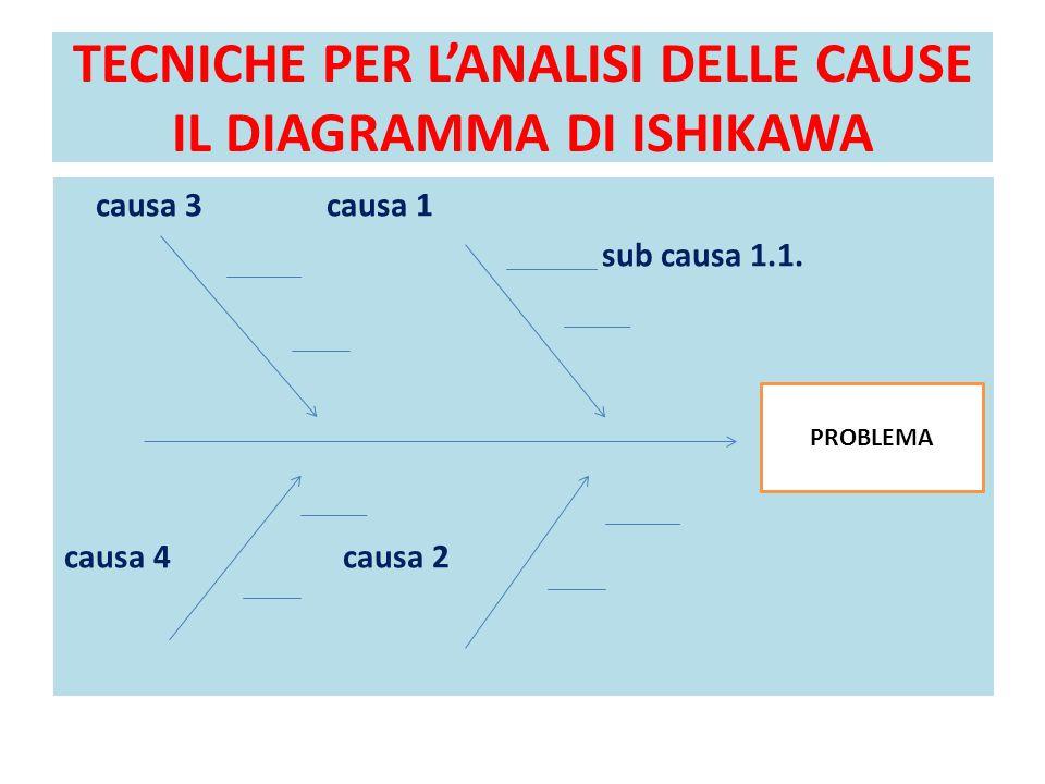 TECNICHE PER L'ANALISI DELLE CAUSE IL DIAGRAMMA DI ISHIKAWA
