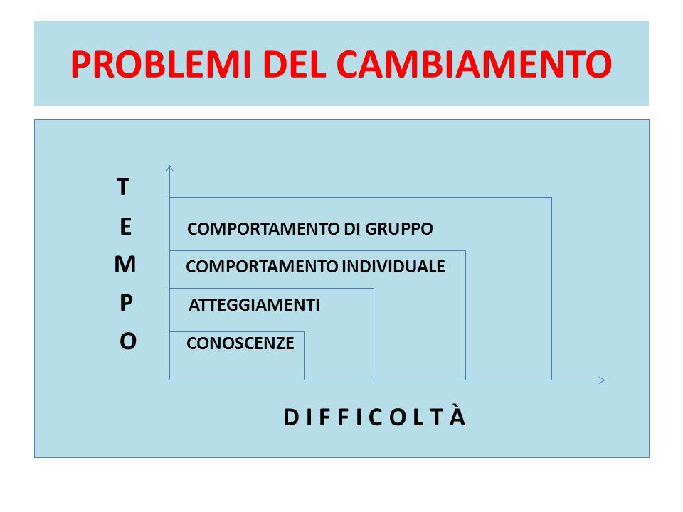 PROBLEMI DEL CAMBIAMENTO