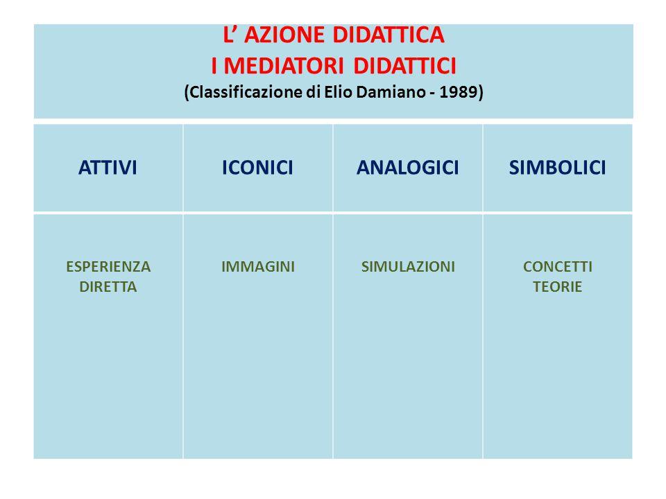 L' AZIONE DIDATTICA I MEDIATORI DIDATTICI (Classificazione di Elio Damiano - 1989)