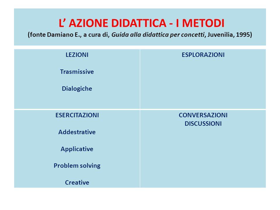 L' AZIONE DIDATTICA - I METODI (fonte Damiano E