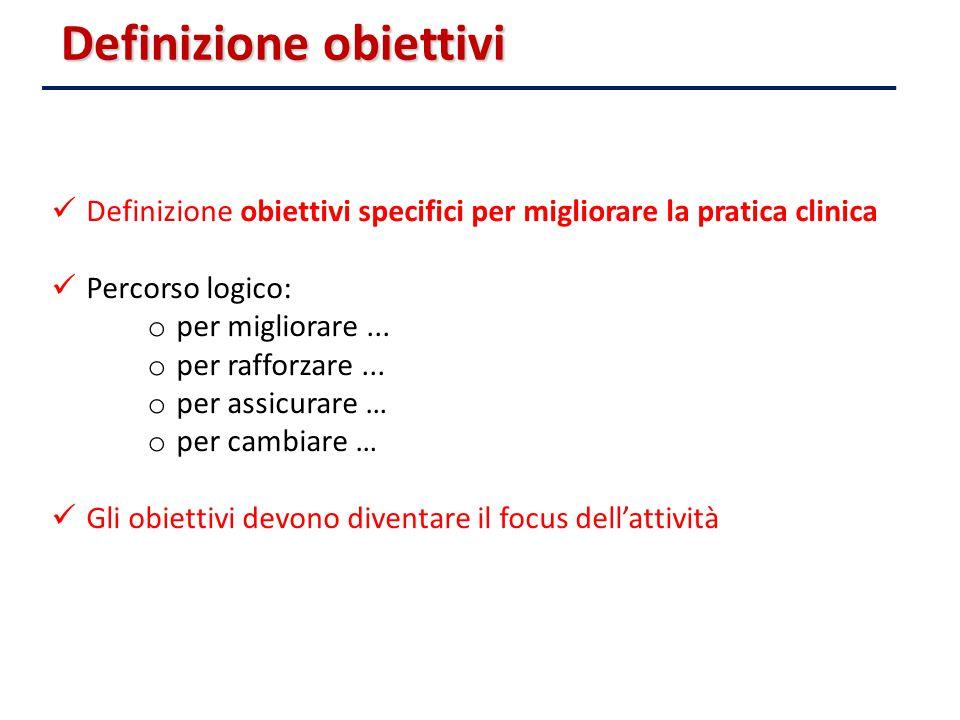 Definizione obiettivi