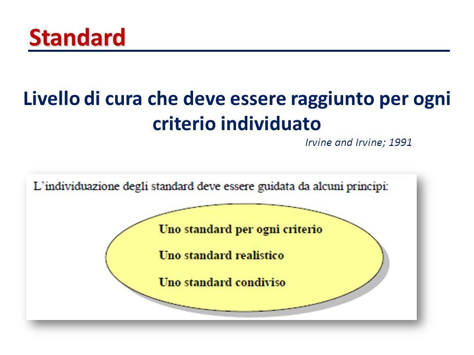 Standard Livello di cura che deve essere raggiunto per ogni criterio individuato.