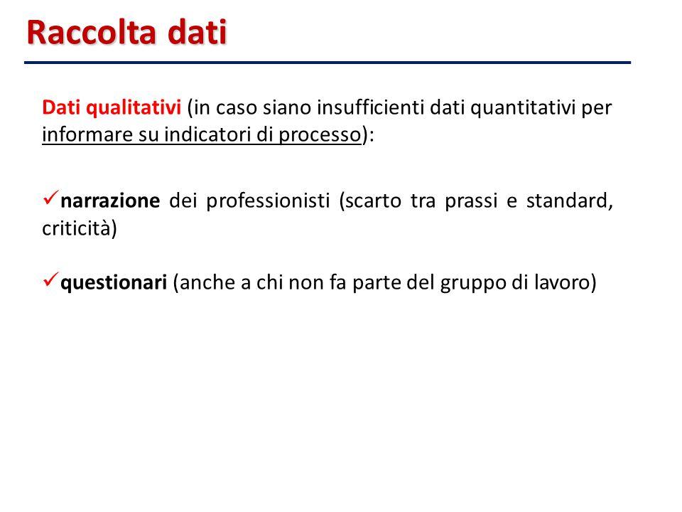 Raccolta dati 20/09/11. Dati qualitativi (in caso siano insufficienti dati quantitativi per informare su indicatori di processo):