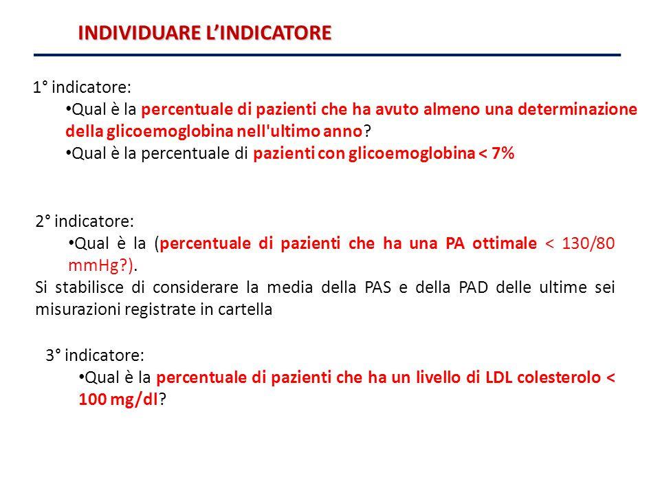 Qual è la percentuale di pazienti con glicoemoglobina < 7%