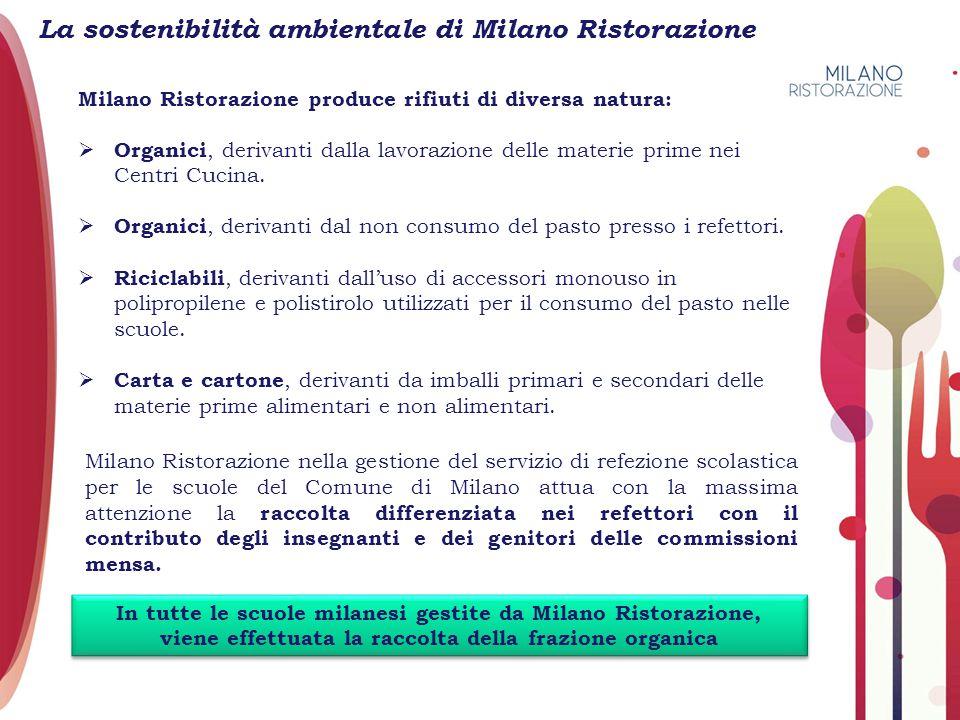 La sostenibilità ambientale di Milano Ristorazione